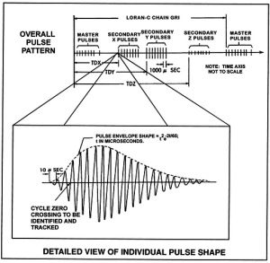 The pulse pattern for LORAN-C. From the American Practical Navigator, fig. 1203a.