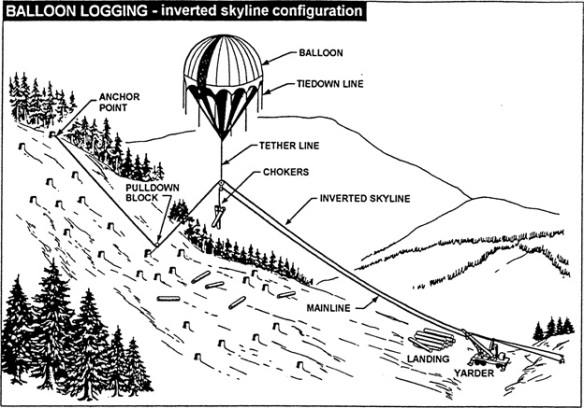 "Balloon logging configuration from the Washington Administrative Code's ""Safety Standards-Logging Operations."" See other cable logging systems here"